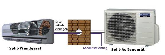 Split-Klimageräte